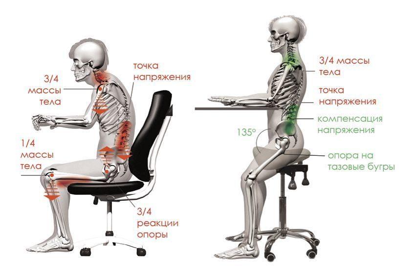 как работает смарт стул седло