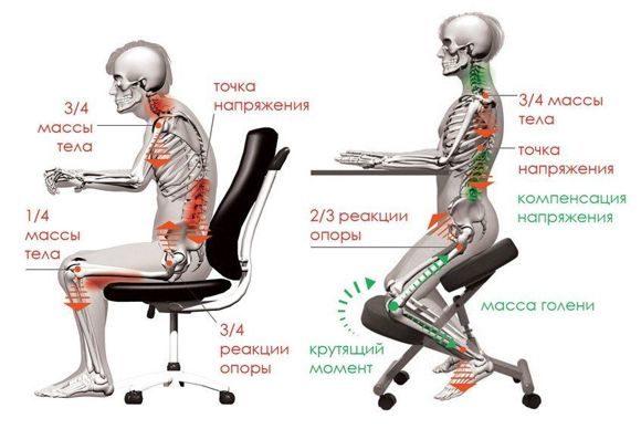 как работает коленный смарт стул